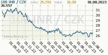 Indická rupie graf INR / CZK denní hodnoty, 1 rok, formát 350 x 180 (px) PNG
