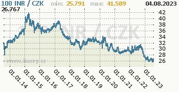 Indická rupie graf INR / CZK denní hodnoty, 10 let, formát 350 x 180 (px) PNG