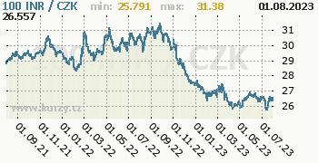 Indická rupie graf INR / CZK denní hodnoty, 2 roky, formát 350 x 180 (px) PNG