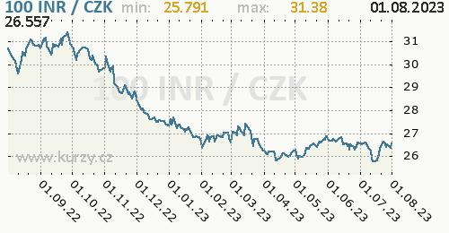 Indická rupie graf INR / CZK denní hodnoty, 1 rok, formát 500 x 260 (px) PNG