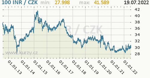 Indická rupie graf INR / CZK denní hodnoty, 10 let, formát 500 x 260 (px) PNG