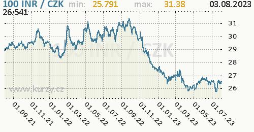 Indická rupie graf INR / CZK denní hodnoty, 2 roky, formát 500 x 260 (px) PNG
