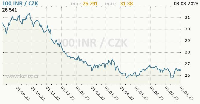 Indická rupie graf INR / CZK denní hodnoty, 1 rok, formát 670 x 350 (px) PNG