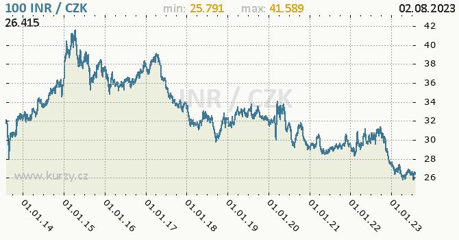 Indická rupie graf INR / CZK denní hodnoty, 10 let, formát 670 x 350 (px) PNG