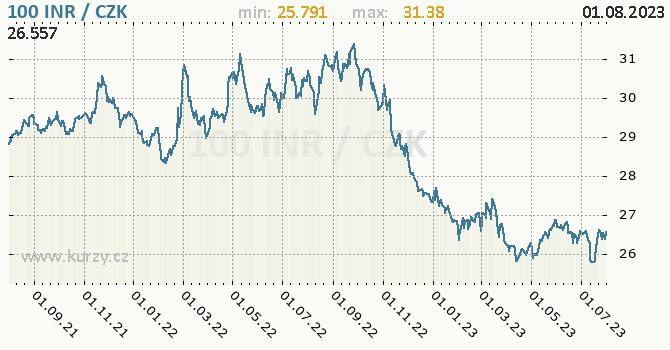 Indická rupie graf INR / CZK denní hodnoty, 2 roky, formát 670 x 350 (px) PNG