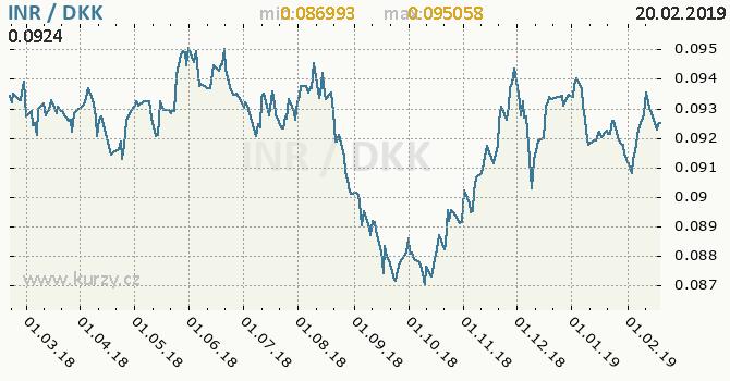 Vývoj kurzu INR/DKK - graf