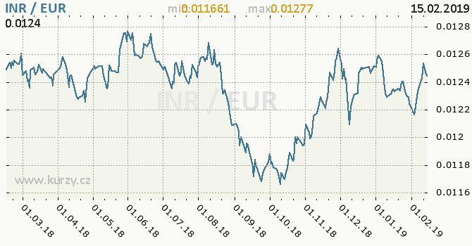 Vývoj kurzu INR/EUR - graf