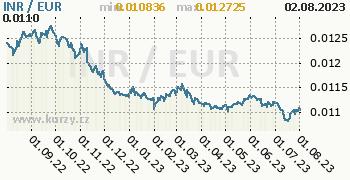 Graf INR / EUR denní hodnoty, 1 rok, formát 350 x 180 (px) PNG