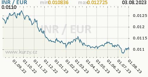 Graf INR / EUR denní hodnoty, 1 rok, formát 500 x 260 (px) PNG