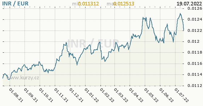 Graf INR / EUR denní hodnoty, 1 rok, formát 670 x 350 (px) PNG