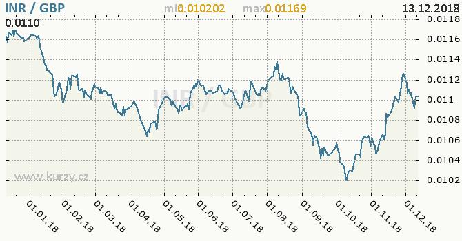 Vývoj kurzu INR/GBP - graf