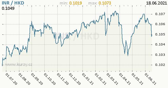 Vývoj kurzu INR/HKD - graf