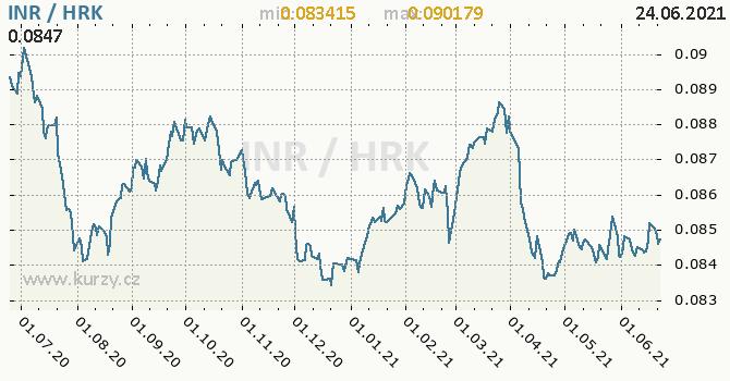 Vývoj kurzu INR/HRK - graf