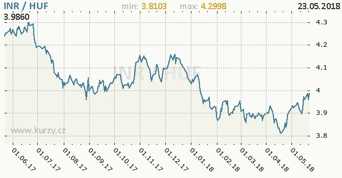 Vývoj kurzu INR/HUF - graf