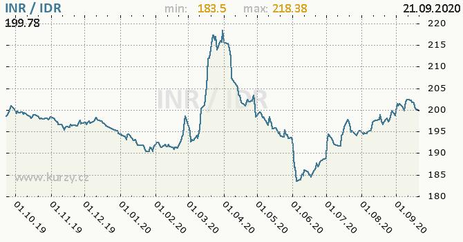 Vývoj kurzu INR/IDR - graf