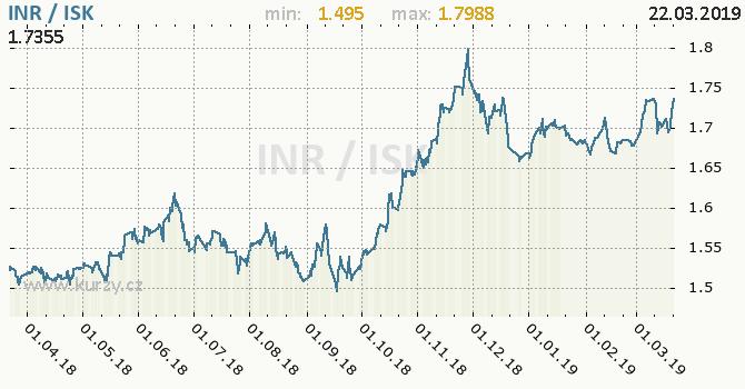 Vývoj kurzu INR/ISK - graf