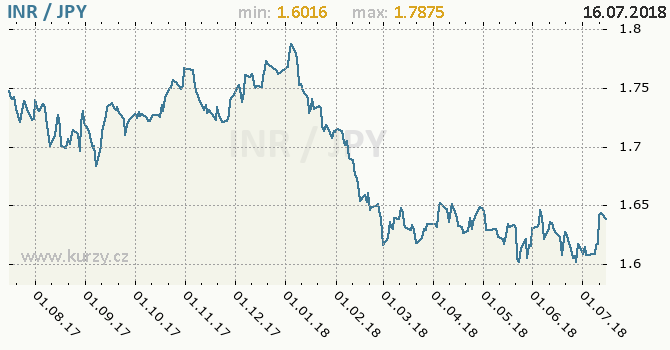 Vývoj kurzu INR/JPY - graf