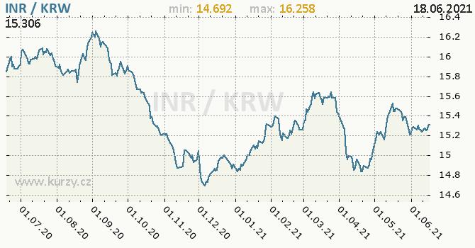Vývoj kurzu INR/KRW - graf
