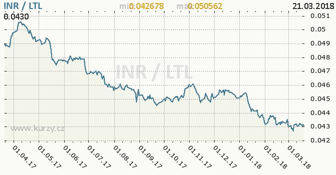 Vývoj kurzu INR/LTL - graf