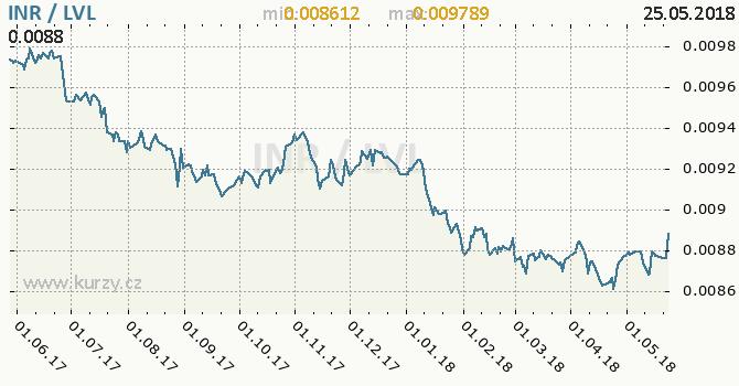Vývoj kurzu INR/LVL - graf