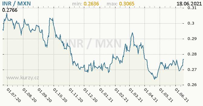 Vývoj kurzu INR/MXN - graf