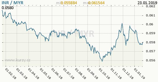 Vývoj kurzu INR/MYR - graf