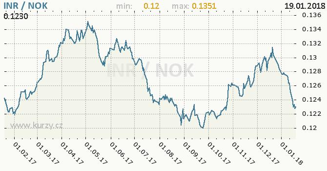 Graf norská koruna a indická rupie