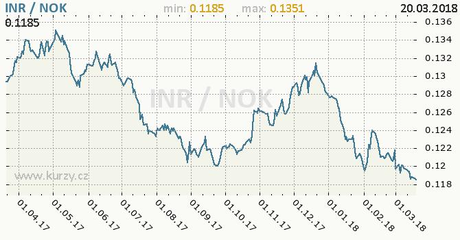 Vývoj kurzu INR/NOK - graf