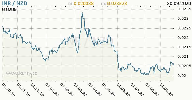 Vývoj kurzu INR/NZD - graf