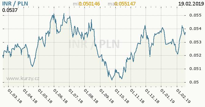 Vývoj kurzu INR/PLN - graf
