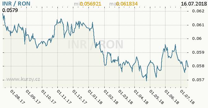 Vývoj kurzu INR/RON - graf