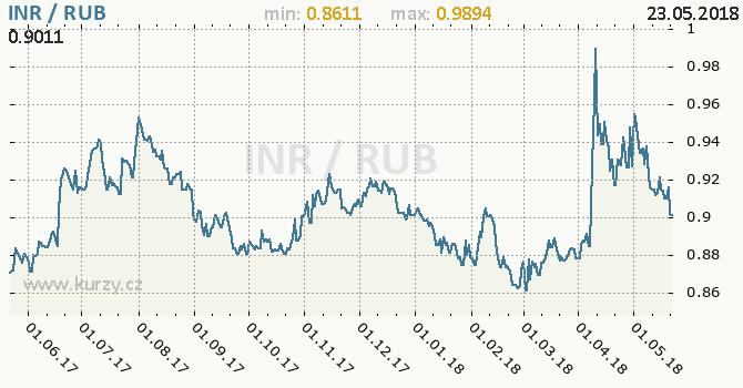 Vývoj kurzu INR/RUB - graf