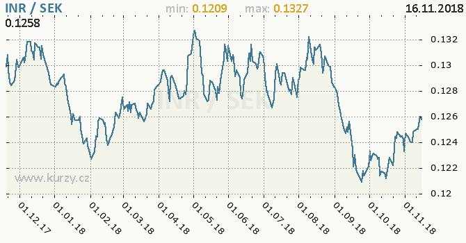 Vývoj kurzu INR/SEK - graf