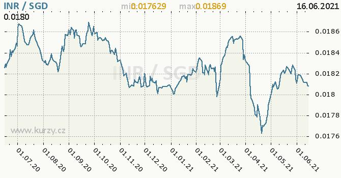 Vývoj kurzu INR/SGD - graf