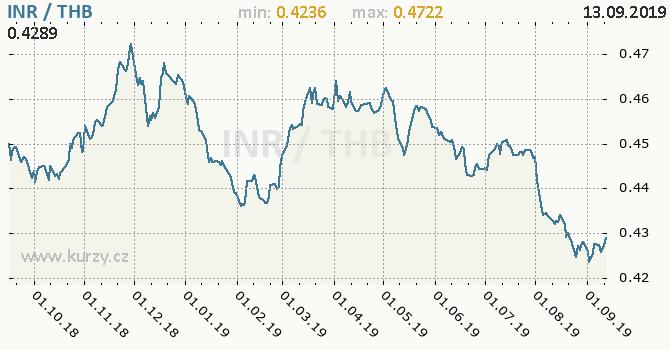 Vývoj kurzu INR/THB - graf
