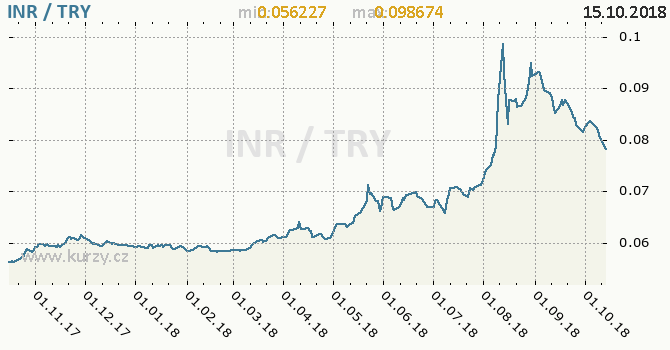 Vývoj kurzu INR/TRY - graf