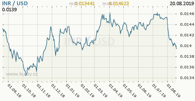 Vývoj kurzu INR/USD - graf