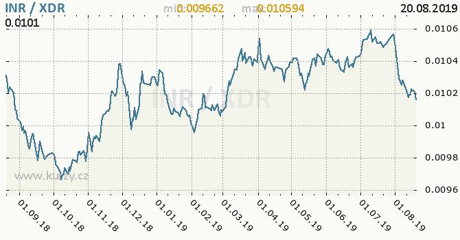 Vývoj kurzu INR/XDR - graf