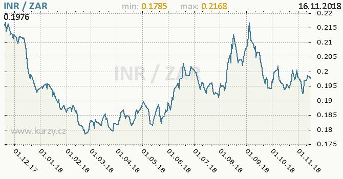 Vývoj kurzu INR/ZAR - graf
