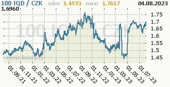 Irácký dinár graf 100 IQD / CZK denní hodnoty, 2 roky, formát 350 x 180 (px) PNG