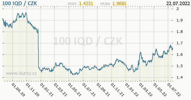 Irácký dinár graf 100 IQD / CZK denní hodnoty, 2 roky, formát 670 x 350 (px) PNG