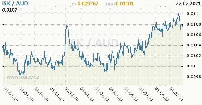 Vývoj kurzu ISK/AUD - graf