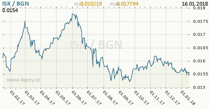Graf bulharský lev a islandská koruna
