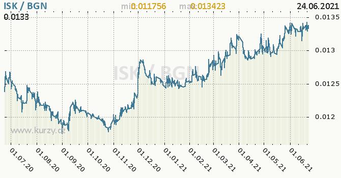 Vývoj kurzu ISK/BGN - graf