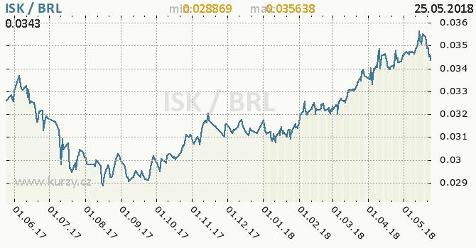 Vývoj kurzu ISK/BRL - graf