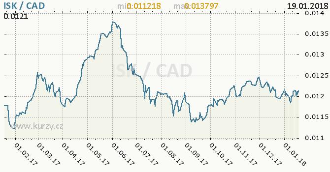 Graf kanadský dolar a islandská koruna