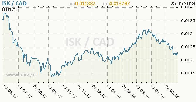 Vývoj kurzu ISK/CAD - graf