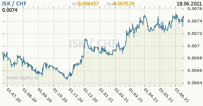 Vývoj kurzu ISK/CHF - graf