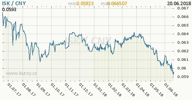 Vývoj kurzu ISK/CNY - graf