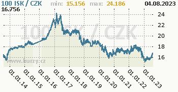 Islandská koruna graf ISK / CZK denní hodnoty, 10 let, formát 350 x 180 (px) PNG